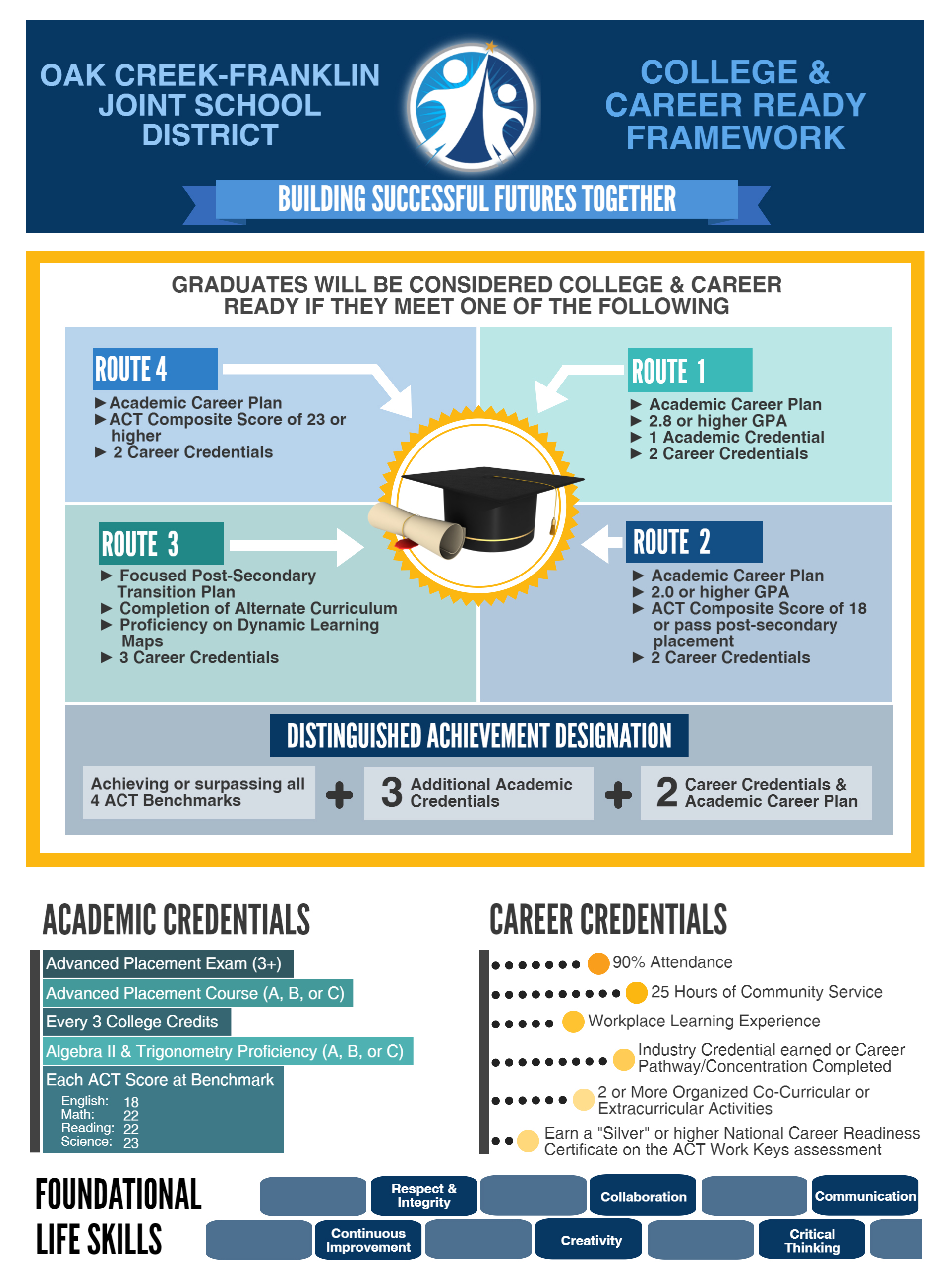 College & Career Ready Framework infographic